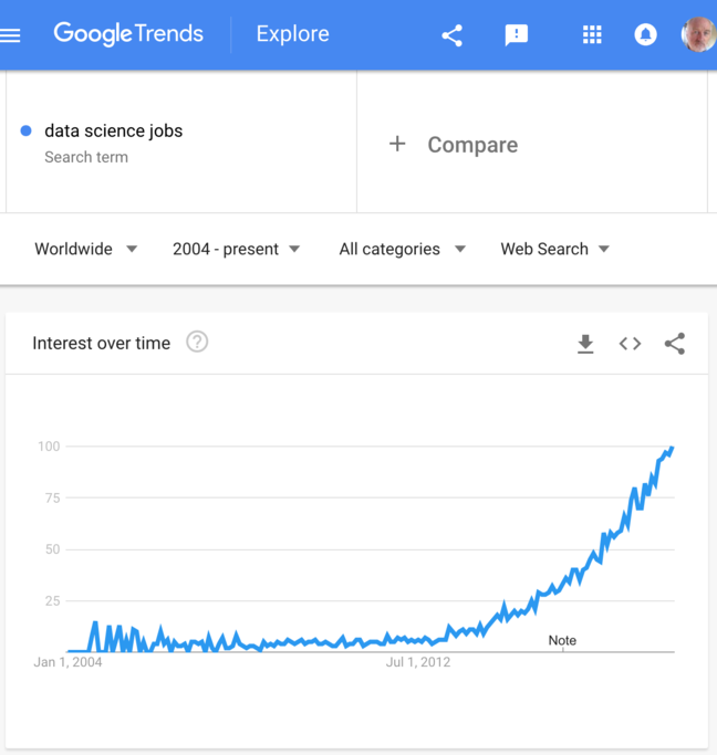A Google Trends graph showing that the number of searches on 'data science jobs' has increased exponentially since 2004
