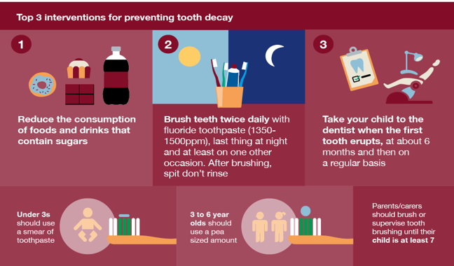 Infographic showing top 3 ways to limit tooth decay - reducing consumption of sugary food and drinks, brush teeth twice daily, and take child to dentist when firts tooth erupts, then at 6 months, then on regular basis.