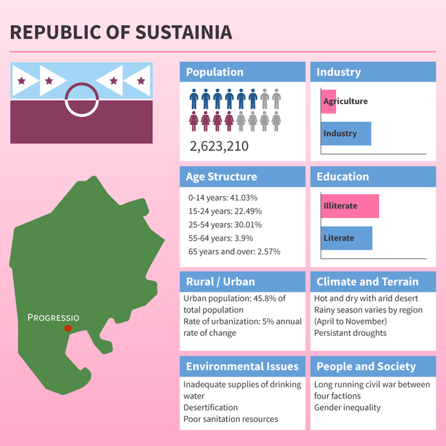 Statistical infographic for Sustainia