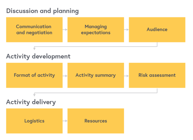 Planning process with three stages, described below