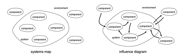 Examples of Systems Map and Influence Diagram
