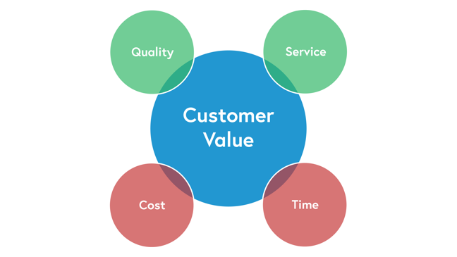 A diagram to represent customer value and the four elements.