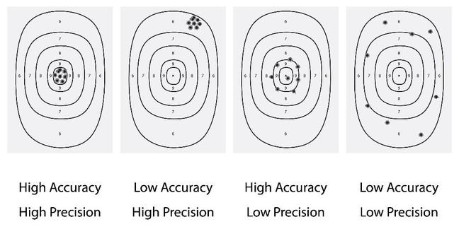 First bullseye: high accuracy and high precision. Second bullseye: low accuracy and high precision. Third bullseye: high accuracy and low precision. Fourth bullseye: low accuracy and low precision.