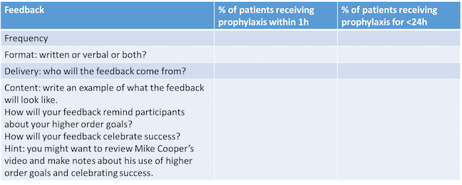 """This is the section of the table discussed by Professor Davey in Week 5, showing """"Feedback"""". This reminds learners that the frequency, format, delivery and content of the feedback should be explicit for each of the goals"""