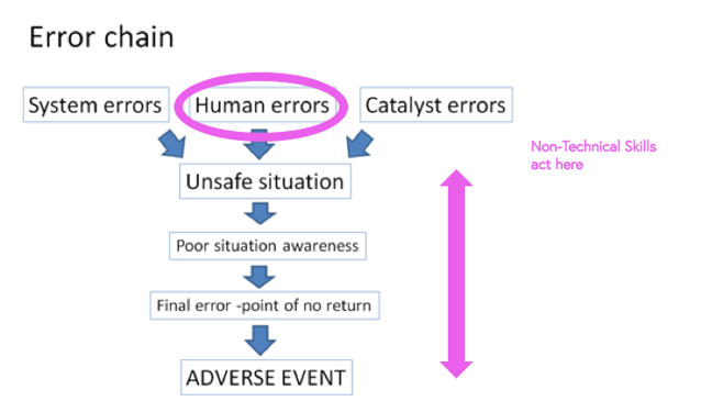 Error Chain non-technical skills