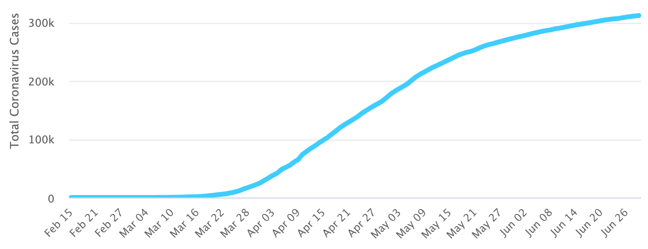 graph of cases COVID-19 cases in the UK, 29th June 2020