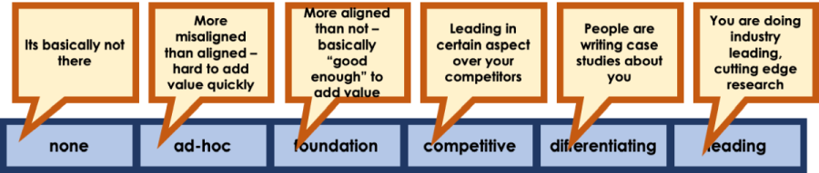 """6 points on the Scale. 1. No engagement, 2. ad-hoc (more misaligned than hard aligned - hard to add value quickly). 3. Foundation (more aligned than not - basically """"good enough"""" to add value). 4. Competitive (Leading in certain aspect over your competitors). 5. Differentiating (People are writing case studies about you). 6. Leading (You are doing industry leading, cutting-edge research.)"""