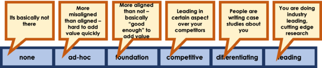 "6 points on the Scale. 1. No engagement, 2. ad-hoc (more misaligned than hard aligned - hard to add value quickly).  3. Foundation (more aligned than not - basically ""good enough"" to add value). 4. Competitive (Leading in certain aspect over your competitors). 5. Differentiating (People are writing case studies about you). 6. Leading (You are doing industry leading, cutting-edge research.)"
