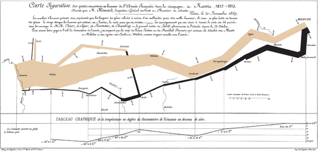 Charles Minard plot showing details of Napoleon's invasion of Russia in 1812. It shows the location, number of surviving troops and the temperature as the army marches towards Moscow and back to France.