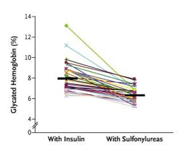 Reduction in Glycated Hemoglobin Levels Associated with Switching from Insulin to Sulfonylurea Therapy