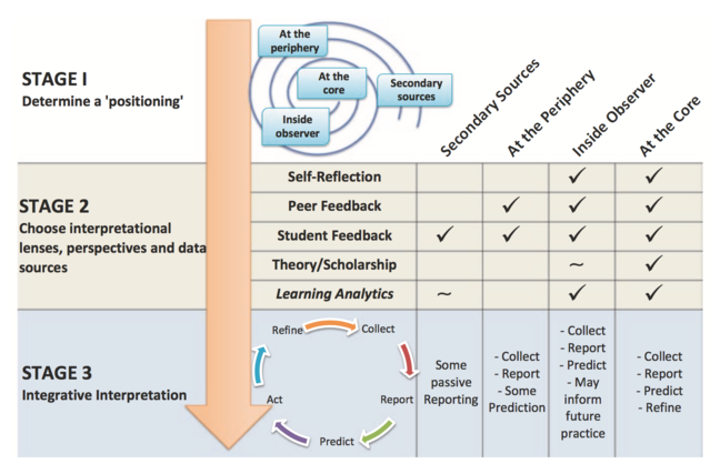 3 stage integrated teaching development framework (Vigentini, Negin & Kligyte, 2016) guides educators through 3 stages of developing their approach to evaluating their practice. Four possible positions an evaluator may adopt.