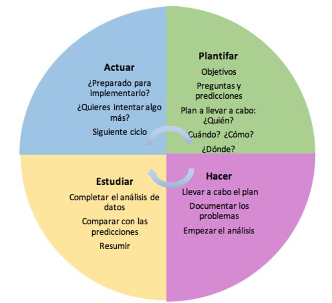 El modelo para la mejora se muestra como un proceso circular con cuatro partes iguales, que representan las cuatro fases del ciclo PDSA (planificar, hacer, estudiar y actuar).  Planificar = objetivos, preguntas y predicciones, y quién, cuándo, cómo y dónde.  Hacer = llevar a cabo el plan, documentar los problemas y empezar el análisis de datos.  Estudiar = completar el análisis de datos, comparar con las predicciones y resumir.  Actuar = ¿Preparado para implementarlo? ¿Quieres intentar algo más? Siguiente ciclo