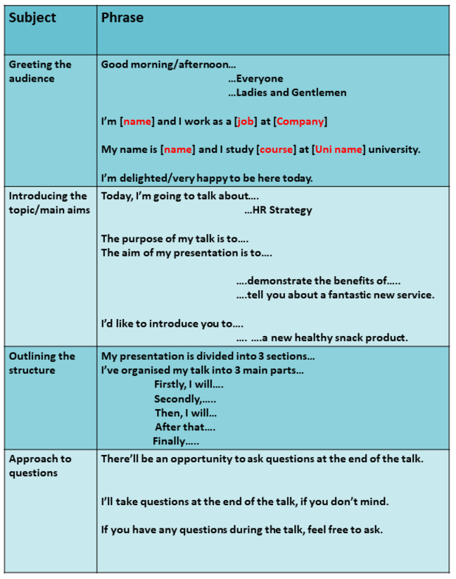 Table showing examples of introductory language, this table is viewable as a PDF when selected.