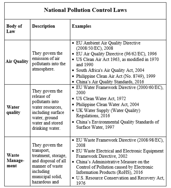 Screenshot of examples of national pollution control laws. These can be viewed in full in a version that can be read by a screenreader in the downloads section at the foot of the page
