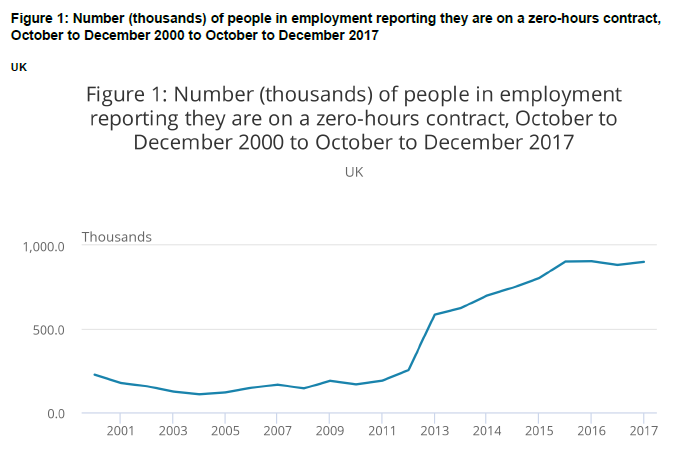 Line graph showing number (thousands) of people in employment reporting they are on zero-hours contract, October to December 2000 and October to December 2017. In 2001 this number is approximately 225,000, rising to approximately 900,000 by 2017