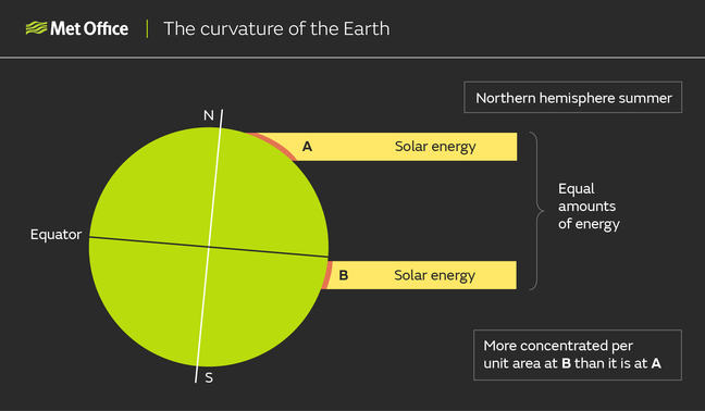 Diagram showing two equal areas of solar energy equal solar energy heading toward the Earth; one near the equator, where the solar energy is spread over a short area of the Earth's surface, and the other near the pole, where the energy is spread over a much larger area due to the curvature of the Earth