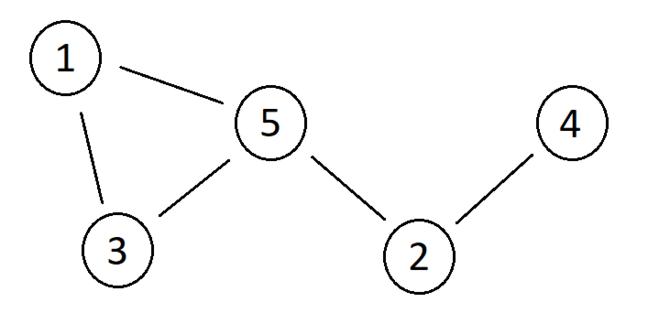 Threshold Graph
