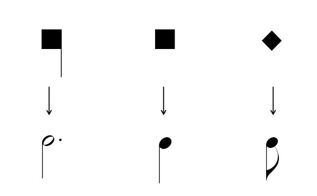 Relations between square notation and modern values
