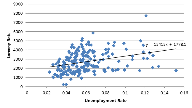 Unemployment and Larceny