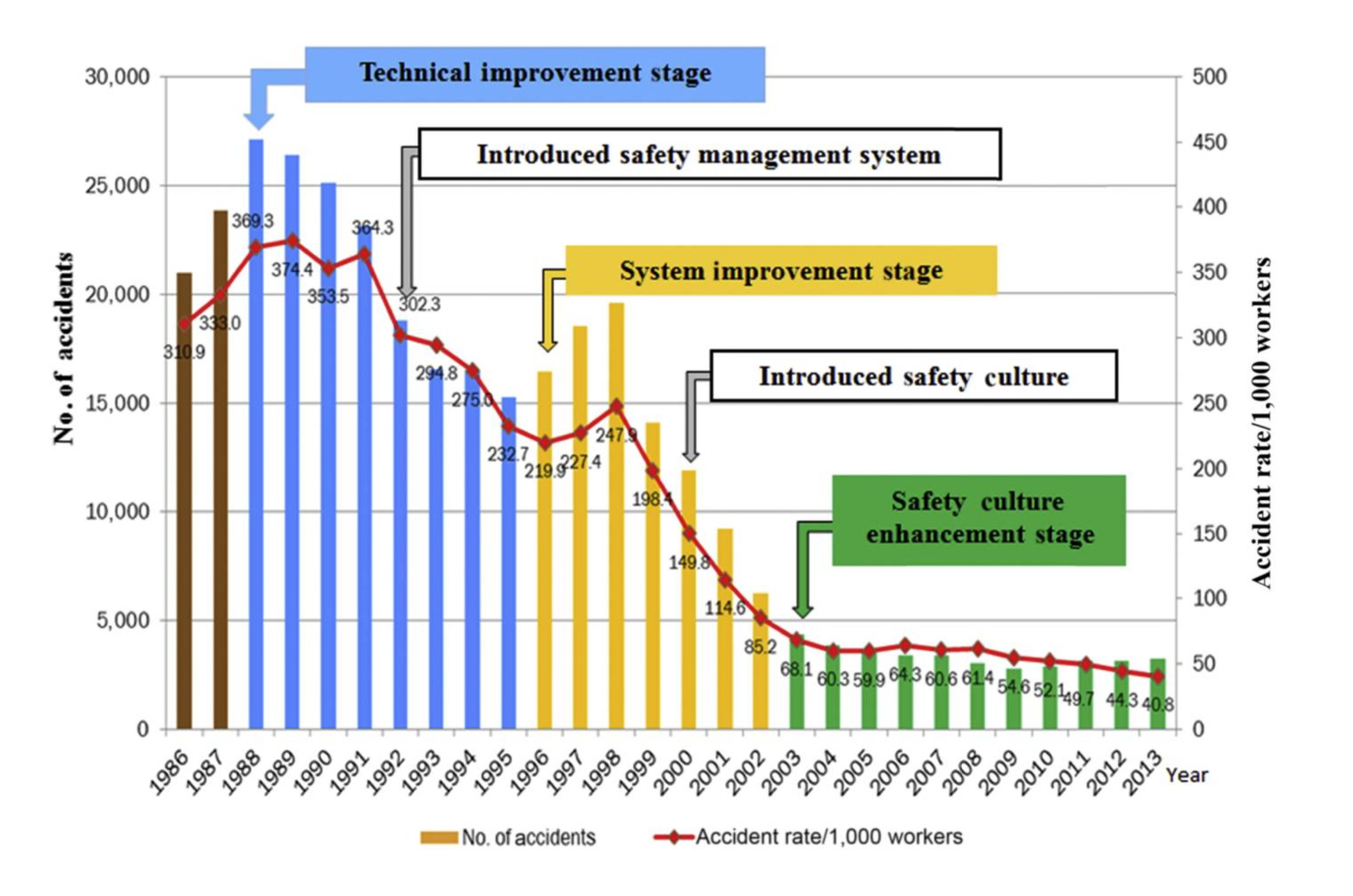 Fig 1 Accident statistics of the construction industry in Hong Kong