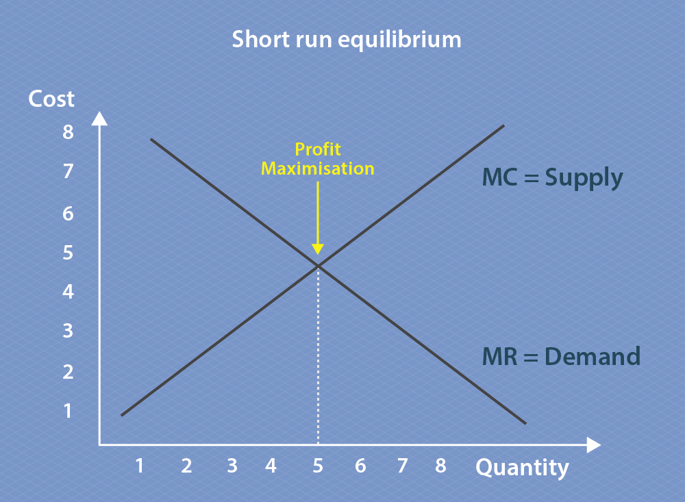 This graph compares quantity and price, with quantity on the x-axis and price on the y-axis. The demand curve slopes downwards from left to right, indicating as quantity increases price decreases. on this graph the demand curve is equal to marginal revenue. The supply curve slopes upwards from left to right, indicating that as quantity increases so does price. On this graph the supply curve is equal to marginal cost. The point where the two lines transect means marginal cost equals marginal revenue, and this indicates the point of profit maximisation. On this graph profit maximisation is at a quantity of five.