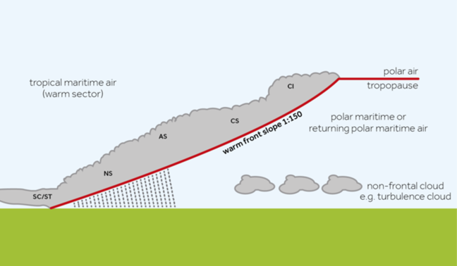 A 2D cross section of a warm front and the weather associated with it.
