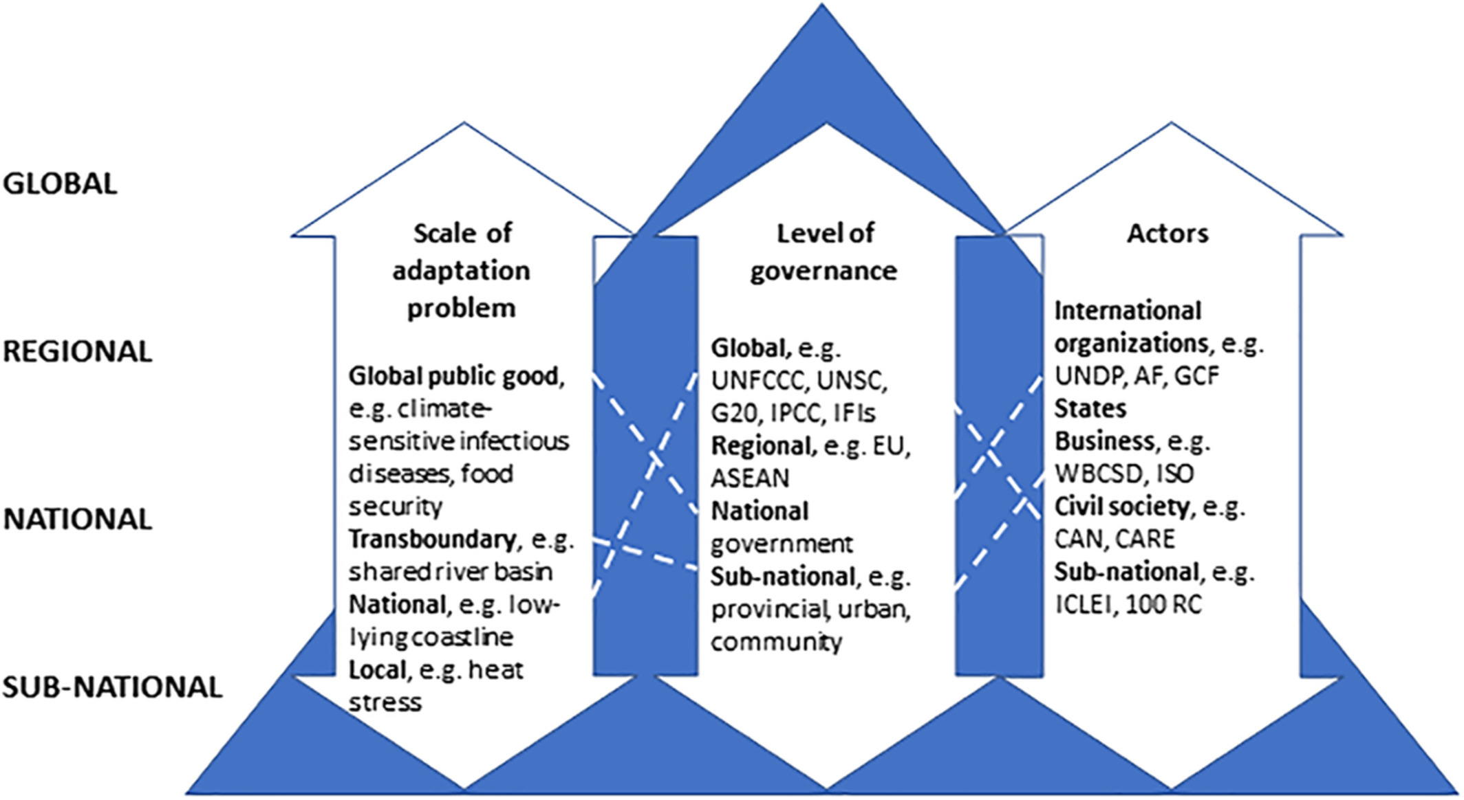 Climate adaptation takes place on different administrative levels