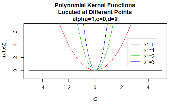 Polynomial Kernels
