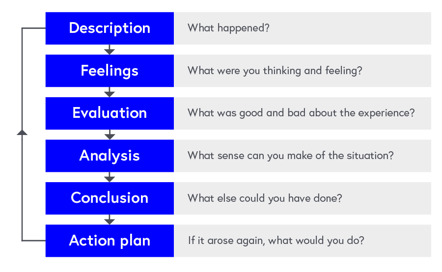 Questions from Gibbs (1988) reflective cycle: Description - what happened? Feelings - What were you thinking and feeling? Evaluation - What was good and bad about the experience? Analysis - What sense can you make of the situation? Action plan - If it arose again, what would you do?