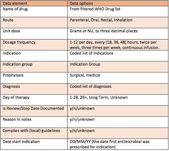 Table showing example of data to be collected. The columns are titled 'data element' and 'data options'. Examples include 'name of drug - from filtered WHO drug list', 'route - parenteral, oral, rectal, inhalation', 'day of therapy - 1-28, 29+, long term, unknown'