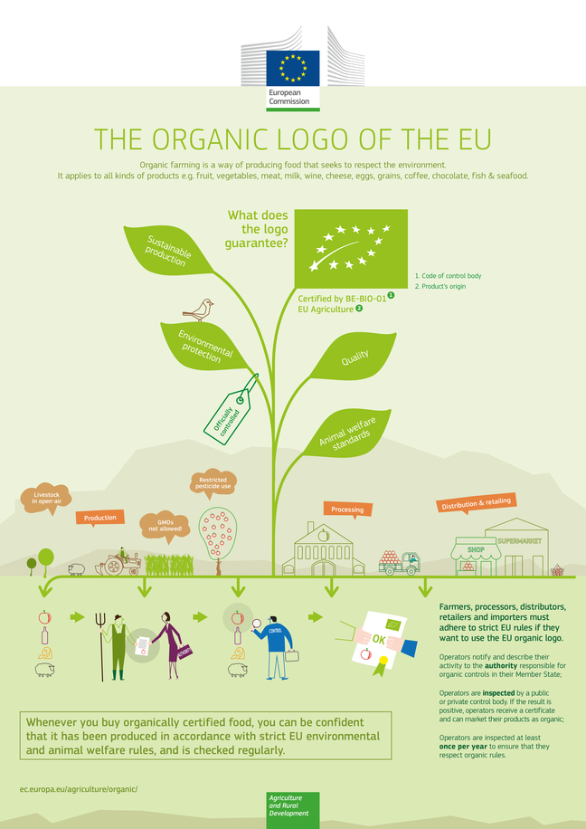 See PDF Figure 2. Infographic on the organic logo of the EU for alt text under 'see also' section