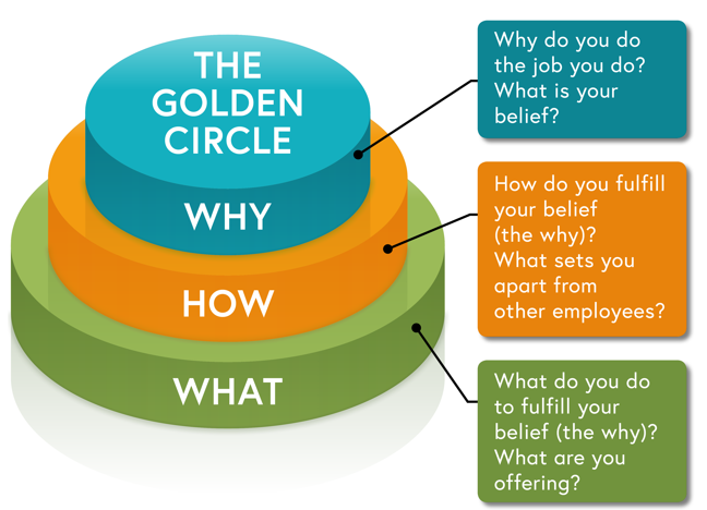 image golden circle
