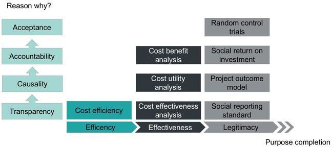 Graph: Impact measurement tools and  their reasons: transparency: cost efficiency, cost effectiveness analysis, social reporting standard. Causality: cost utility analysis, project outcome model. Accountability: cost benefit analysis, social ROI. Acceptance: randomized control trials.