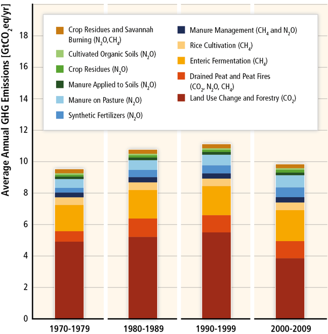A graph displaying the average annual GHG emissions from the last four decades. 4 columns appear with each one representing 1970-1979, 1980-1989, 1990-1999 and 2000-2009. Each column has been split in different colours. Each colour represents the following categories: crop residues and savanna burning, cultivated organic soils, crop residues, manure applied to soil, manure on pasture, synthetic fertilisers, manure management, rice cultivation, enteric fermentation, drained peat and peat fires and land use change and forestry