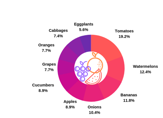 A pie chart showing: Tomatoes, 19.2%. Watermelons, 12.4%. Bananas, 11.8%. Onions, 10.4%. Apples, 8.9%. Cucumbers, 8.9%. Grapes, 7.7%. Oranges, 7.7%. Cabbages, 7.4%. Eggplants, 5.6%.