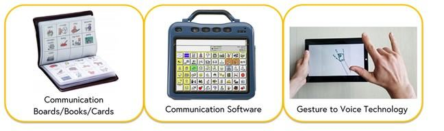 Images of three assistive products with their relevant name underneath image. Images are of Communication boards/books/cards, communication software, gesture to voice technology