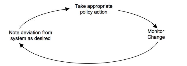 A negative feedback loop in a policy context