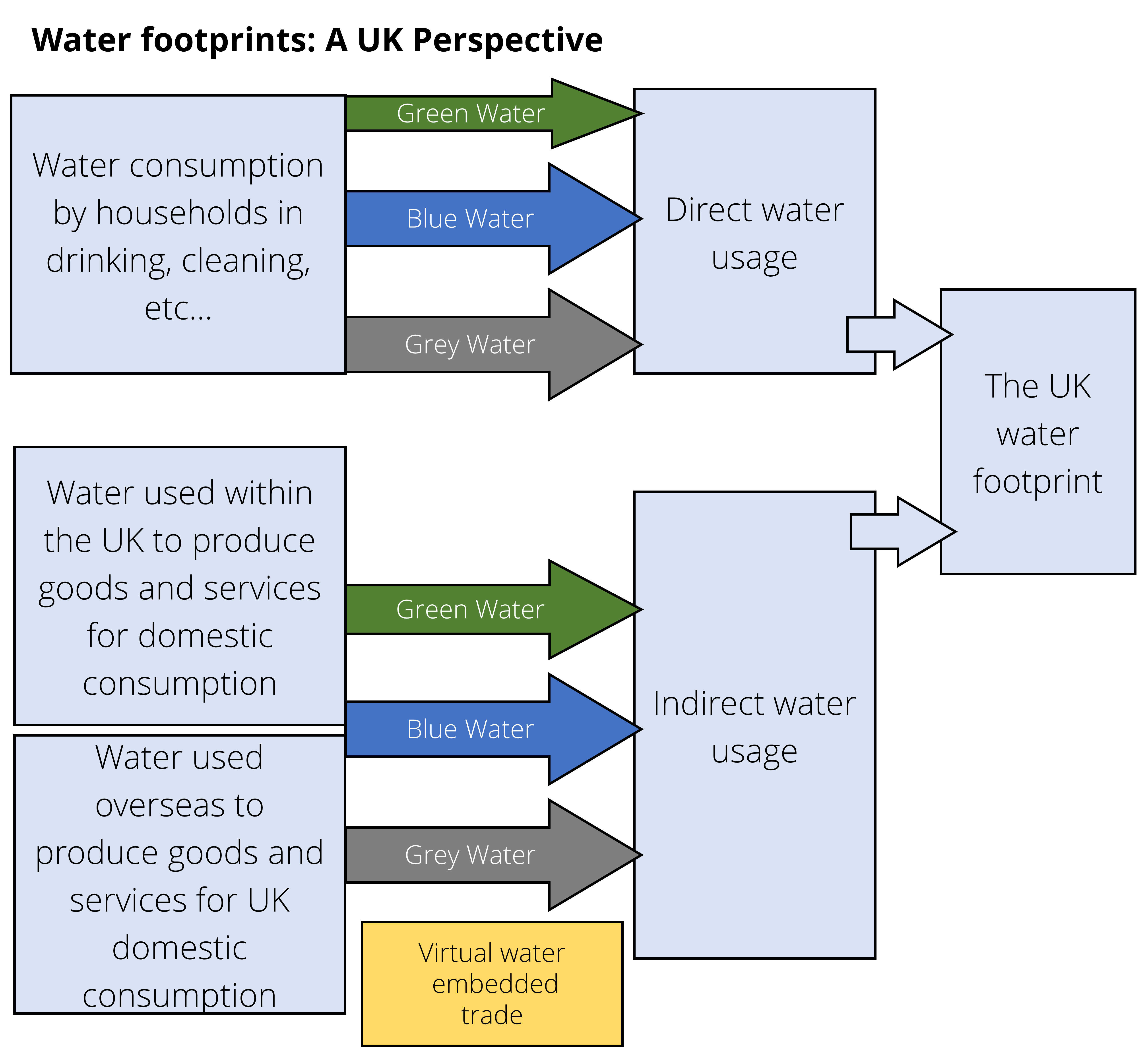 The UK Water Footprint explained in a diagram. A text version is available to download at the end of this step