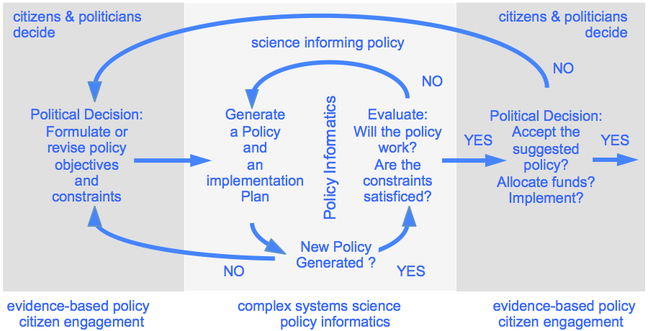 Diagram showing science embedded in the policy making process