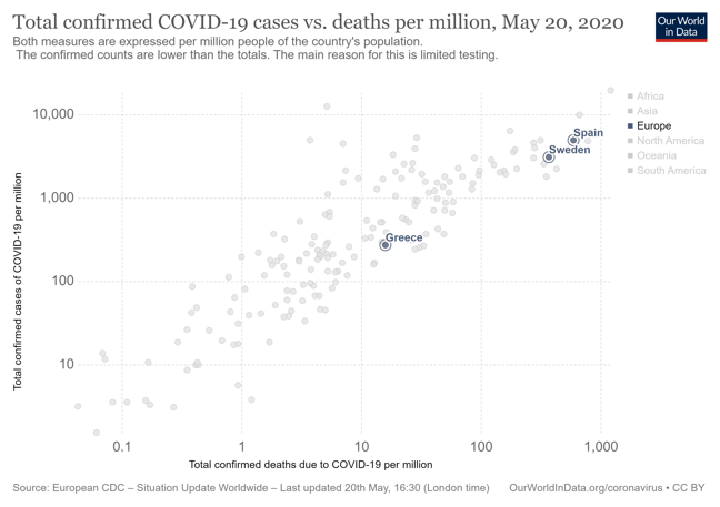 Diagram showing confirm COVID-19 cases per million against total deaths for Greece, Sweden and Spain