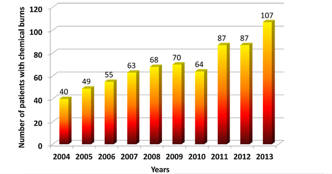 Increasing number of chemical burns from January 2004 to December 2013 at the Quhua Hospital in China.