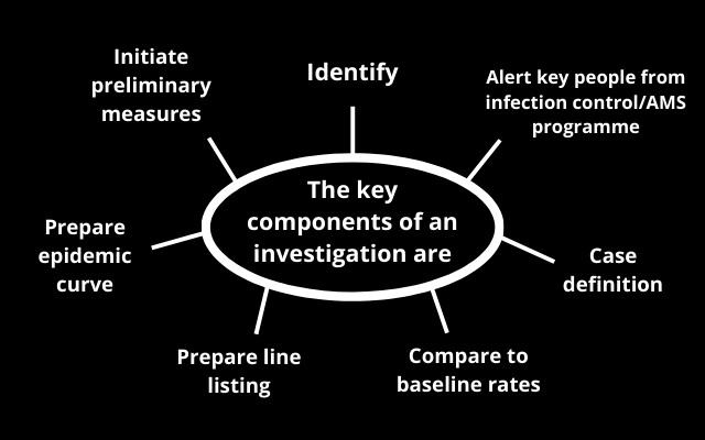 The key components of an investigation are: identidy; alert key people from infection control/AMS programme; case definition; compare to baseline rates; prepare line listing; prepare epidemic curve; and initiate preliminary measures.