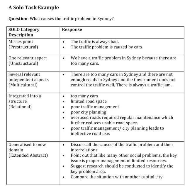Example of students responses and considering SOLO Taxonomy in the feedback