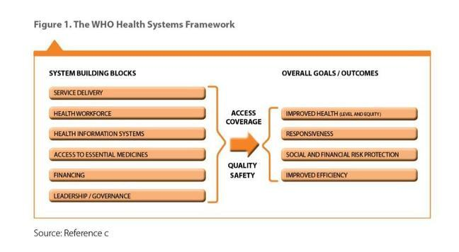 Figure shows the working framework and core elements of a Health System as definited by the World Health Organisation.
