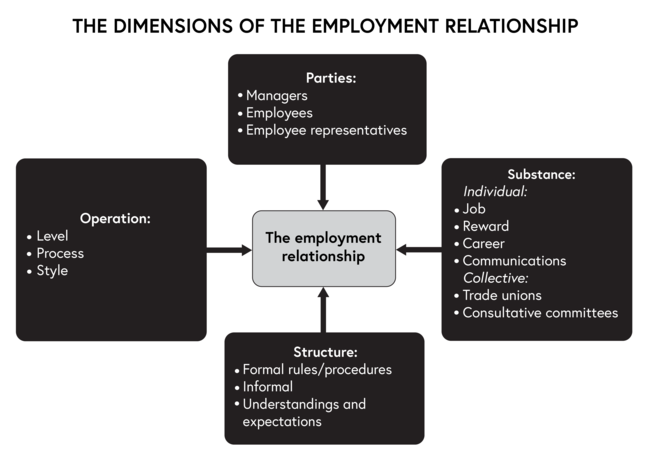 Dimensions of the employment relationship. At the centre is a box saying 'The employer relationship'. Pointing to the box is an arrow from a box reading, 'Operation: - level - process -style'. Pointing to the box is another arrow from another box reading 'Parties: -managers - employees - employee - employee representatives'. Pointing to the box is another arrow from another box reading 'Substance: Individual: - job- reward - career -communications Collective: - trade unions - consultative committees'. Pointing to the box is another arrow from another box reading 'Structure: - formal rules - informal - understandings and expectations