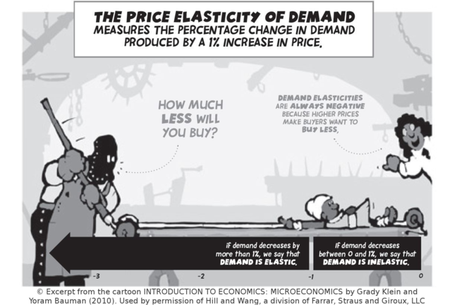 A cartoon illustration of price elasticity