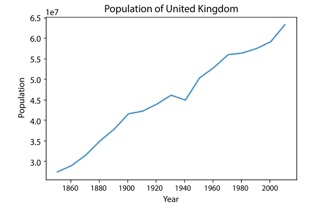 Line graph showing increasing population of United Kingdom from 1860 to 2000