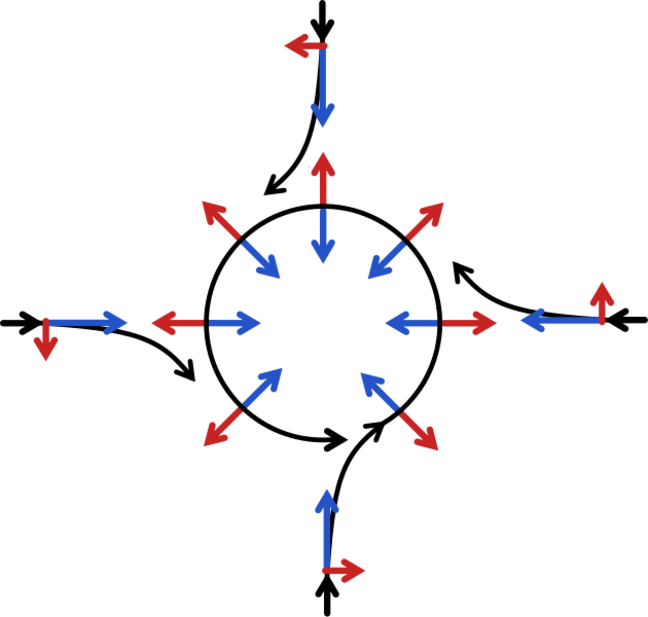A diagram of a series of arrows flowing in different directions