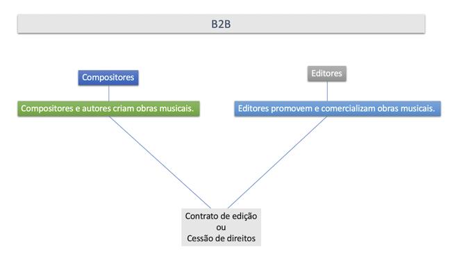 Uma figura mostrando as funções dos compositores e dos editores e as relações entre eles.
