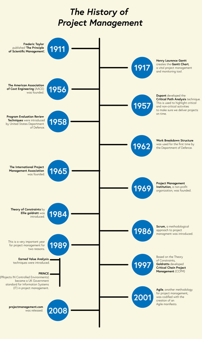 Timeline of the recent history of project management. Also available as a downloadable PDF at the bottom of this page